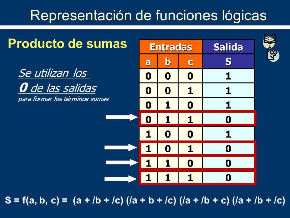 Representación de funciones lógicas EntradasSalida abcS 0001 0011 0101 0110 1001 1010 1100 1110 S = f(a, b, c) = (a + /b + /c) (/a + b + /c) (/a + /b