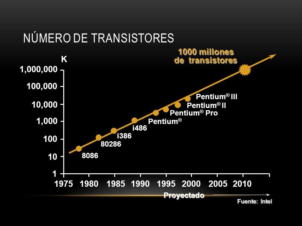 NÚMERO DE TRANSISTORES 1,000,000 100,000 10,000 1,000 10 100 1 19751980198519901995200020052010 8086 80286 i386 i486 Pentium ® Pentium ® Pro K 1000 mi