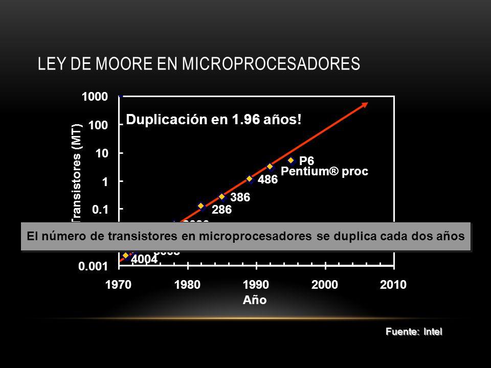 LEY DE MOORE EN MICROPROCESADORES 8008 8080 8085 8086 286 386 486 Pentium® proc P6 0.001 0.01 0.1 1 10 100 1000 19701980199020002010 Año Transistores