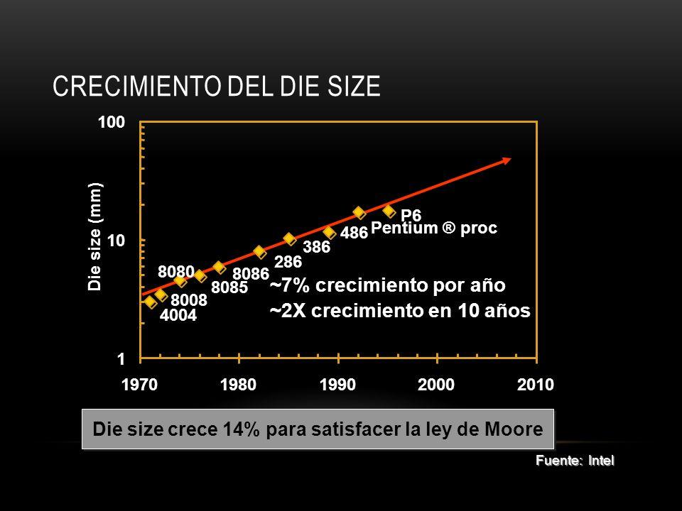 CRECIMIENTO DEL DIE SIZE 4004 8008 8080 8085 8086 286 386 486 Pentium ® proc P6 1 10 100 19701980199020002010 Die size (mm) ~7% crecimiento por año ~2