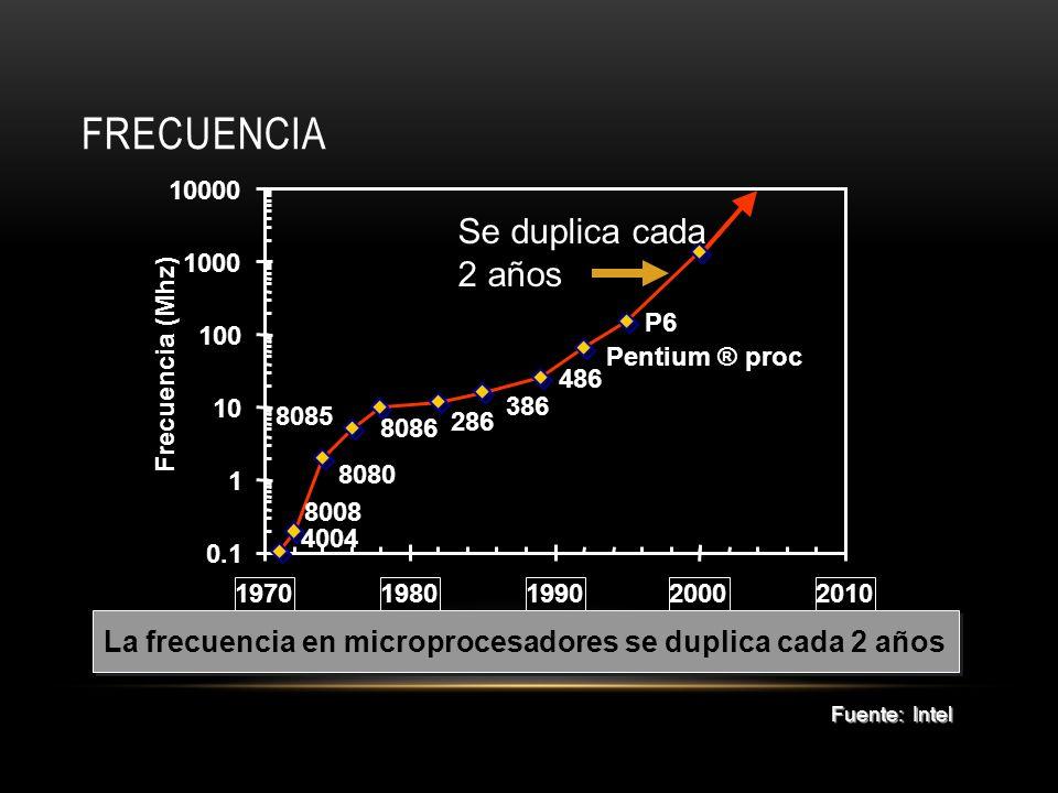 FRECUENCIA P6 Pentium ® proc 486 386 286 8086 8085 8080 8008 4004 0.1 1 10 100 1000 10000 19701980199020002010 Frecuencia (Mhz) La frecuencia en micro