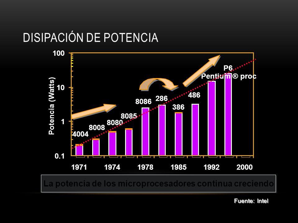 DISIPACIÓN DE POTENCIA P6 Pentium ® proc 486 386 286 8086 8085 8080 8008 4004 0.1 1 10 100 197119741978198519922000 Potencia (Watts) La potencia de lo