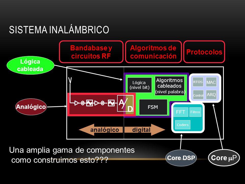 SISTEMA INALÁMBRICO digitalanalógico A D FSM phone book RTOS ARQ MAC Control Coders FFT Filtros Algoritmos cableados (nivel palabra) Lógica (nivel bit