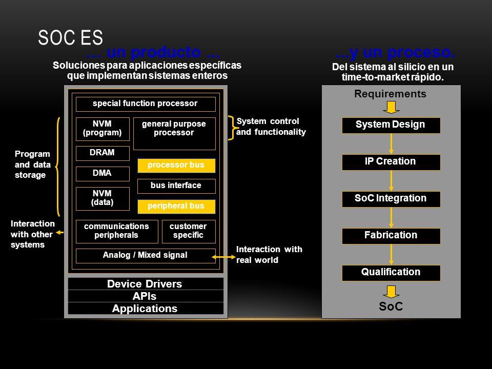 SOC ES Del sistema al silicio en un time-to-market rápido....y un proceso. System Design SoC Integration Fabrication Qualification IP Creation SoC Req