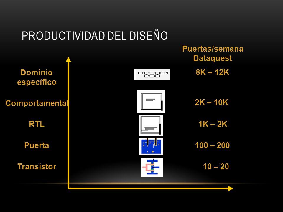 PRODUCTIVIDAD DEL DISEÑO Dominio específico Comportamental RTL Puerta Transistor Puertas/semana Dataquest 8K – 12K 2K – 10K 1K – 2K 100 – 200 10 – 20