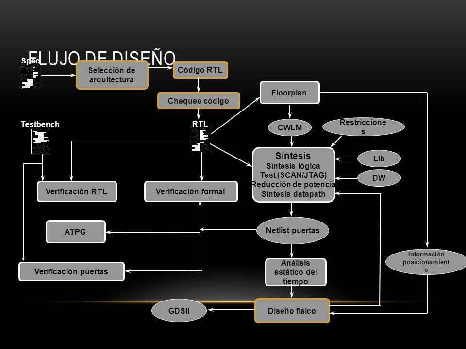 FLUJO DE DISEÑO Floorplan Síntesis Síntesis lógica Test (SCAN/JTAG) Reducción de potencia Síntesis datapath CWLM Lib DW Restriccione s Verificación fo