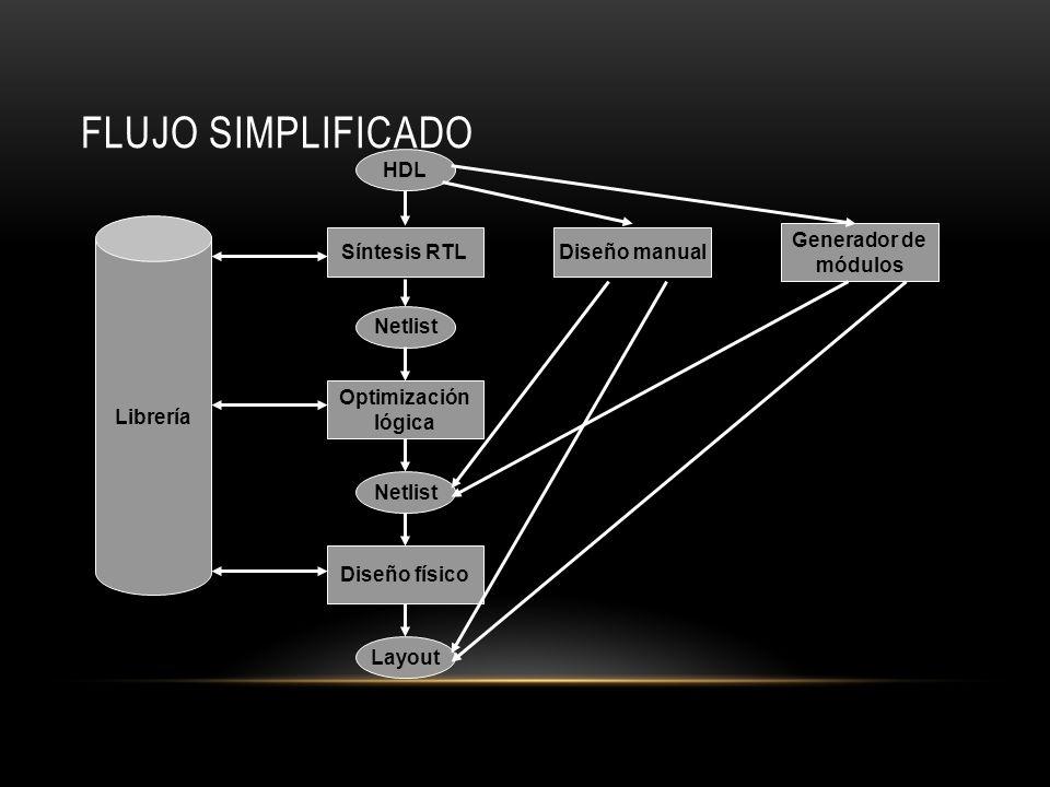 FLUJO SIMPLIFICADO HDL Síntesis RTL Netlist Optimización lógica Netlist Diseño físico Layout Diseño manual Generador de módulos Librería