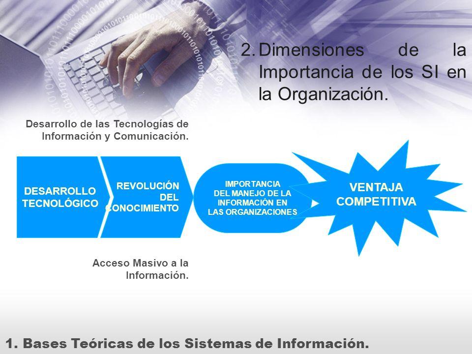 2.Dimensiones de la Importancia de los SI en la Organización. 1.Bases Teóricas de los Sistemas de Información. DESARROLLO TECNOLÓGICO REVOLUCIÓN DEL C