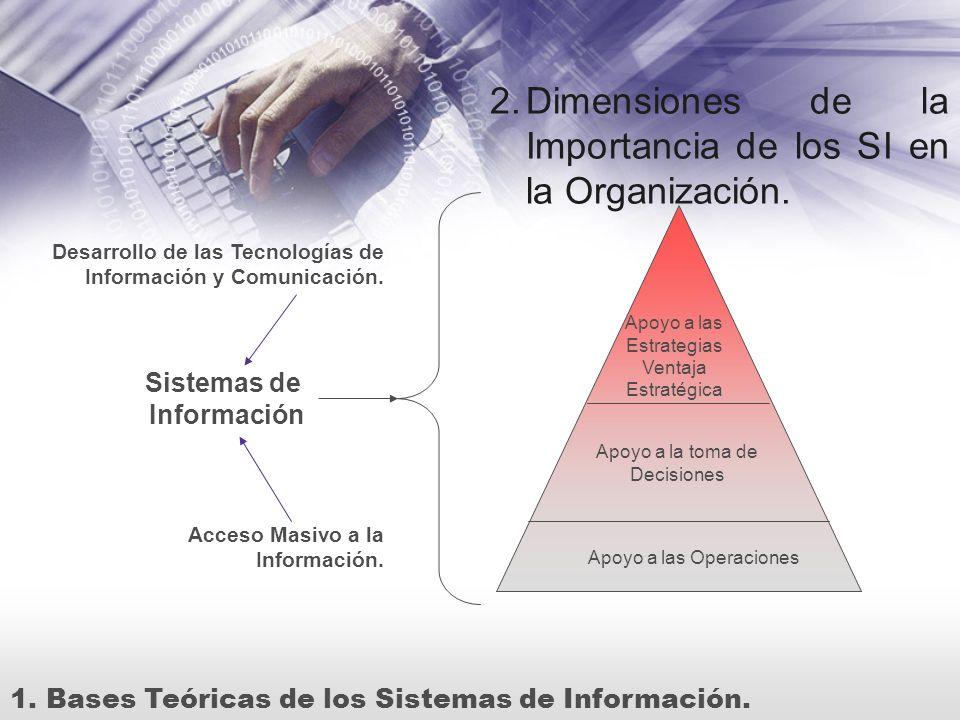 2.Dimensiones de la Importancia de los SI en la Organización. 1.Bases Teóricas de los Sistemas de Información. Acceso Masivo a la Información. Desarro