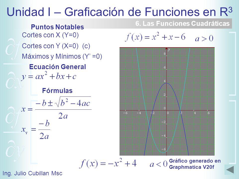 Unidad I – Graficación de Funciones en R 3 Ing. Julio Cubillan Msc 6. Las Funciones Cuadráticas Puntos Notables Cortes con X (Y=0) Cortes con Y (X=0)