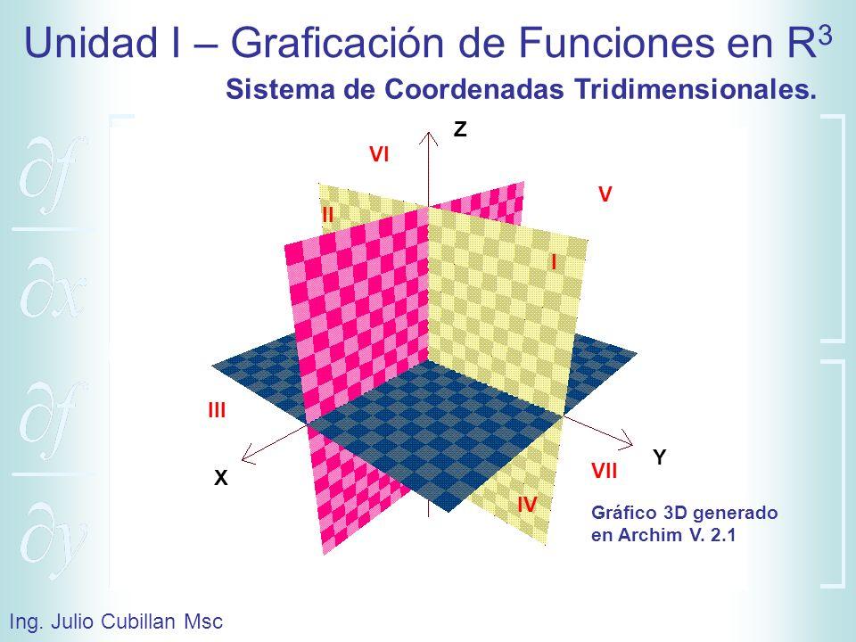 Unidad I – Graficación de Funciones en R 3 Ing. Julio Cubillan Msc Z X Y I II IV III V VI VII Sistema de Coordenadas Tridimensionales. Gráfico 3D gene