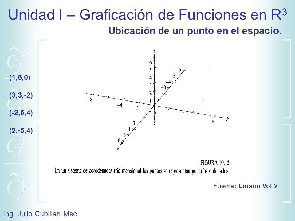 Unidad I – Graficación de Funciones en R 3 Ing. Julio Cubillan Msc Fuente: Larson Vol 2 (1,6,0) (3,3,-2) (-2,5,4) (2,-5,4) Ubicación de un punto en el