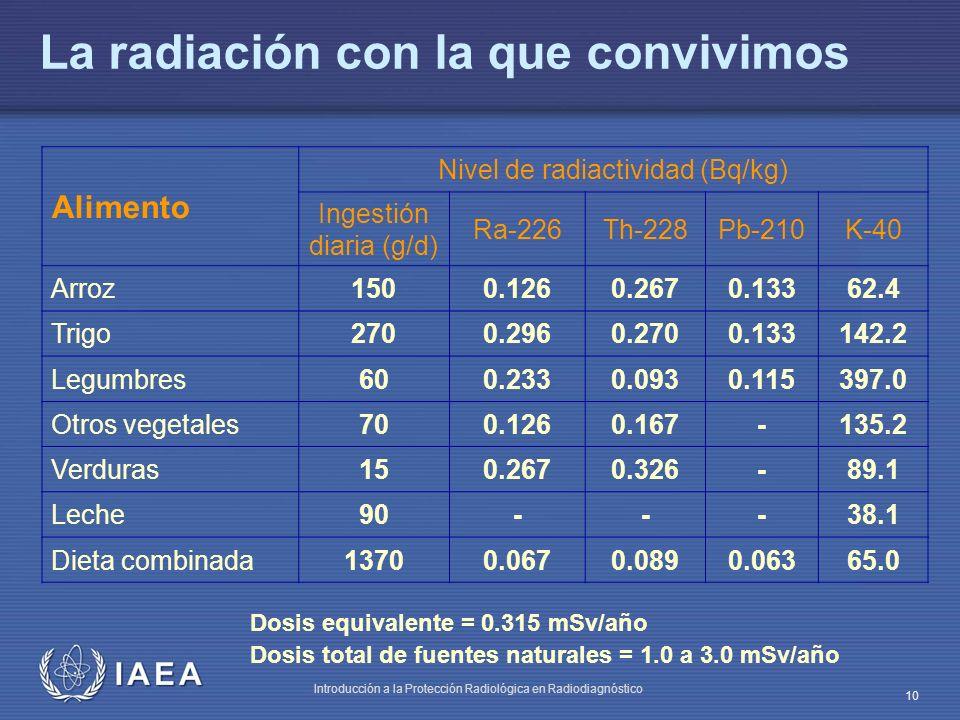 IAEA Introducción a la Protección Radiológica en Radiodiagnóstico 10 La radiación con la que convivimos Dosis equivalente = 0.315 mSv/año Dosis total