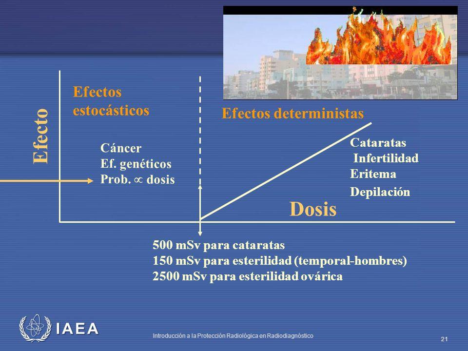IAEA Introducción a la Protección Radiológica en Radiodiagnóstico 21 Dosis Efectos deterministas Cataratas Infertilidad Eritema Depilación Cáncer Ef.