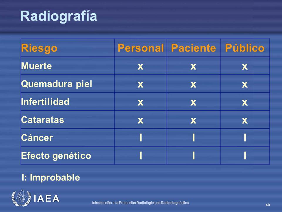 IAEA Introducción a la Protección Radiológica en Radiodiagnóstico 40 Radiografía I: Improbable RiesgoPersonalPacientePúblico Muerte xxx Quemadura piel