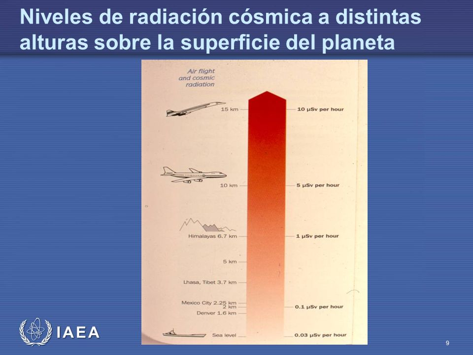 IAEA Introducción a la Protección Radiológica en Radiodiagnóstico 10 La radiación con la que convivimos Dosis equivalente = 0.315 mSv/año Dosis total de fuentes naturales = 1.0 a 3.0 mSv/año Alimento Nivel de radiactividad (Bq/kg) Ingestión diaria (g/d) Ra-226Th-228Pb-210K-40 Arroz1500.1260.2670.13362.4 Trigo2700.2960.2700.133142.2 Legumbres600.2330.0930.115397.0 Otros vegetales700.1260.167-135.2 Verduras150.2670.326-89.1 Leche90---38.1 Dieta combinada13700.0670.0890.06365.0