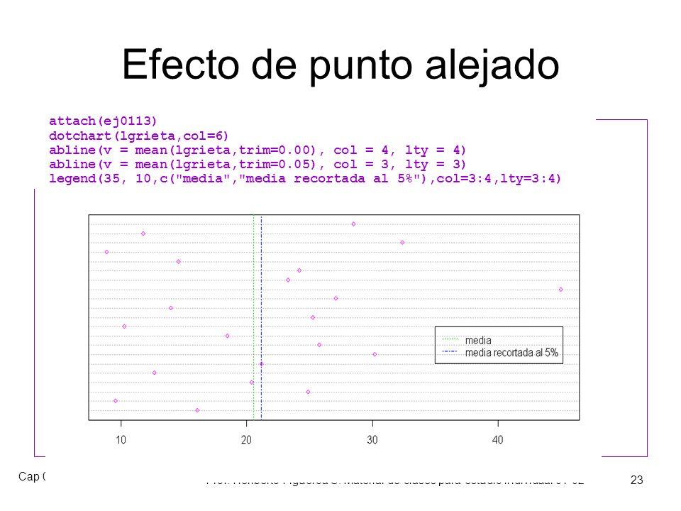 Cap 01 Sec 1.3 y 1.4 Prof. Heriberto Figueroa S. Material de clases para estudio individual 01-02 22 Geometría de la media 10 20 3040 Media correspond