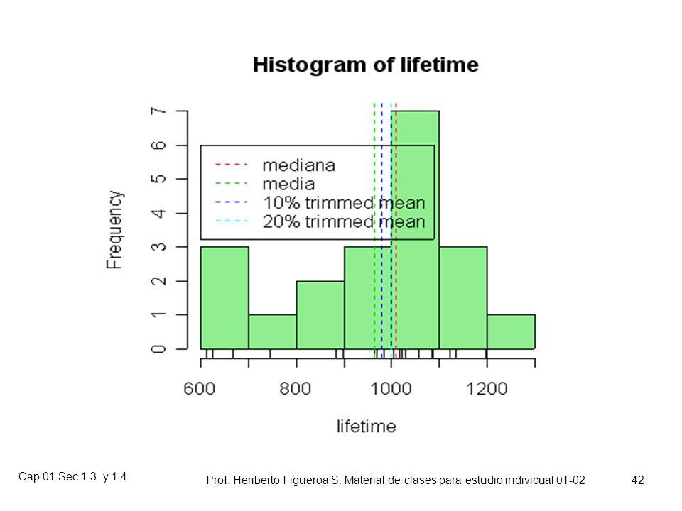 Cap 01 Sec 1.3 y 1.4 Prof. Heriberto Figueroa S. Material de clases para estudio individual 01-02 41 Ejemplo de Media recortada (Trimmed mean) Duració