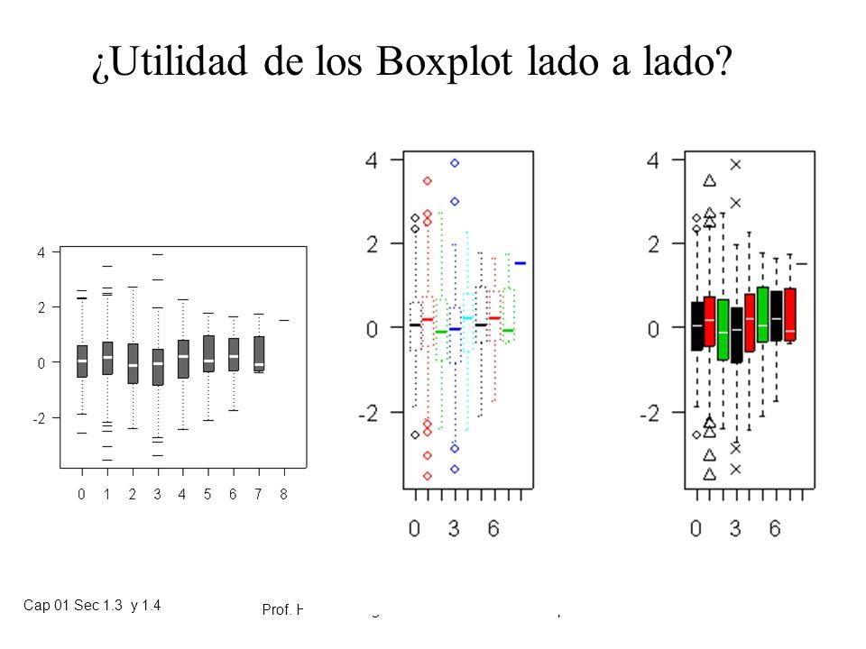 Cap 01 Sec 1.3 y 1.4 Prof. Heriberto Figueroa S. Material de clases para estudio individual 01-02 85 ¿Utilidad de los Boxplot lado a lado?
