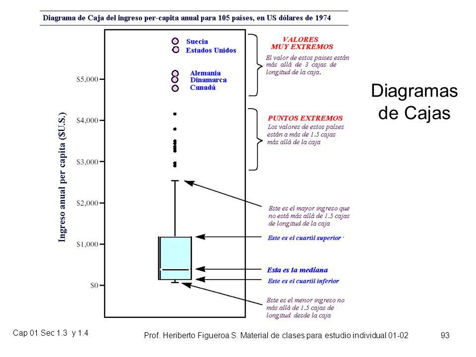 Cap 01 Sec 1.3 y 1.4 Prof. Heriberto Figueroa S. Material de clases para estudio individual 01-02 92 Salarios de Ingreso a la Administración por Sexo