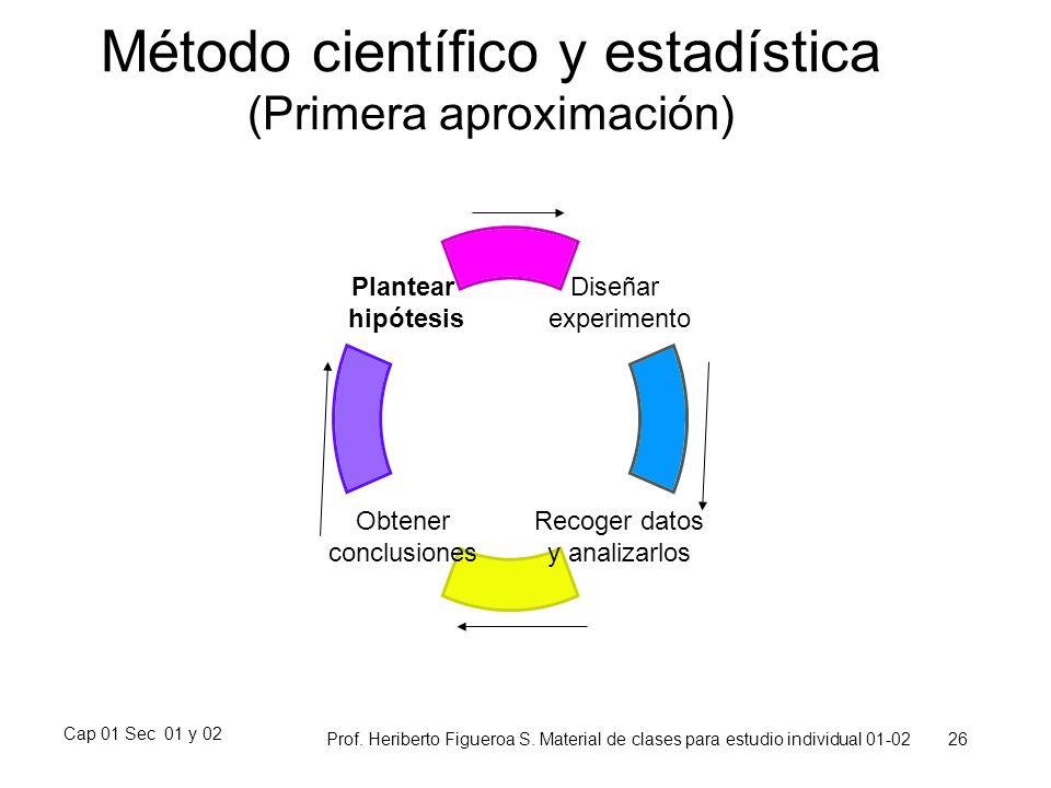 Cap 01 Sec 01 y 02 Prof. Heriberto Figueroa S. Material de clases para estudio individual 01-02 26 Plantear hipótesis Obtener conclusiones Recoger dat