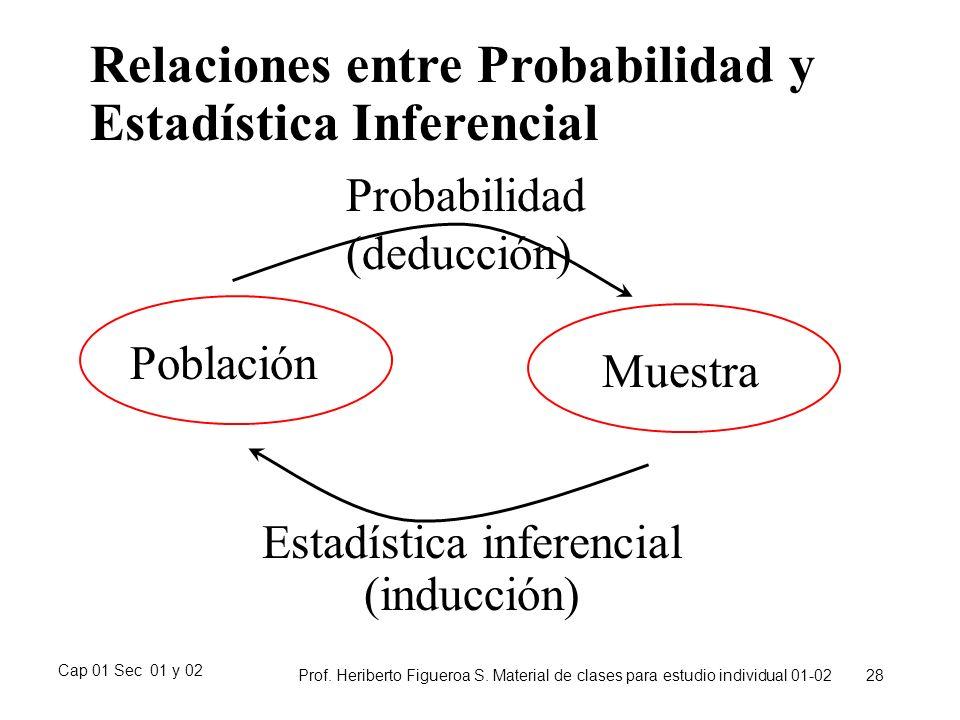Cap 01 Sec 01 y 02 Prof. Heriberto Figueroa S. Material de clases para estudio individual 01-02 28 Relaciones entre Probabilidad y Estadística Inferen