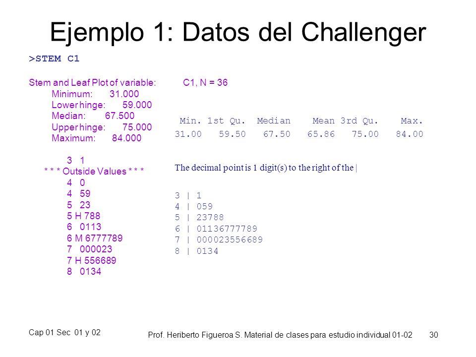 Cap 01 Sec 01 y 02 Prof. Heriberto Figueroa S. Material de clases para estudio individual 01-02 30 Ejemplo 1: Datos del Challenger >STEM C1 Stem and L