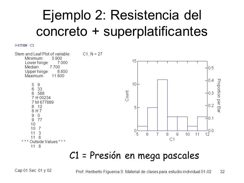 Cap 01 Sec 01 y 02 Prof. Heriberto Figueroa S. Material de clases para estudio individual 01-02 32 Ejemplo 2: Resistencia del concreto + superplatific