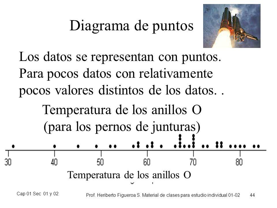 Cap 01 Sec 01 y 02 Prof. Heriberto Figueroa S. Material de clases para estudio individual 01-02 44 Diagrama de puntos Los datos se representan con pun