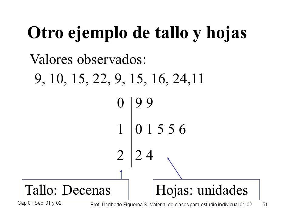 Cap 01 Sec 01 y 02 Prof. Heriberto Figueroa S. Material de clases para estudio individual 01-02 51 Otro ejemplo de tallo y hojas 9, 10, 15, 22, 9, 15,