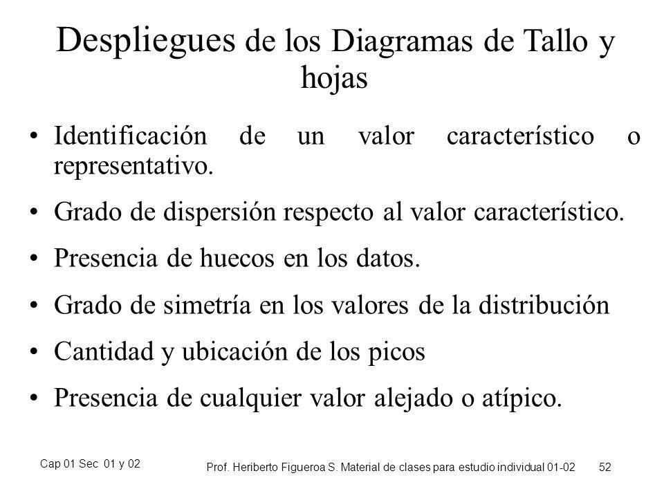 Cap 01 Sec 01 y 02 Prof. Heriberto Figueroa S. Material de clases para estudio individual 01-02 52 Despliegues de los Diagramas de Tallo y hojas Ident