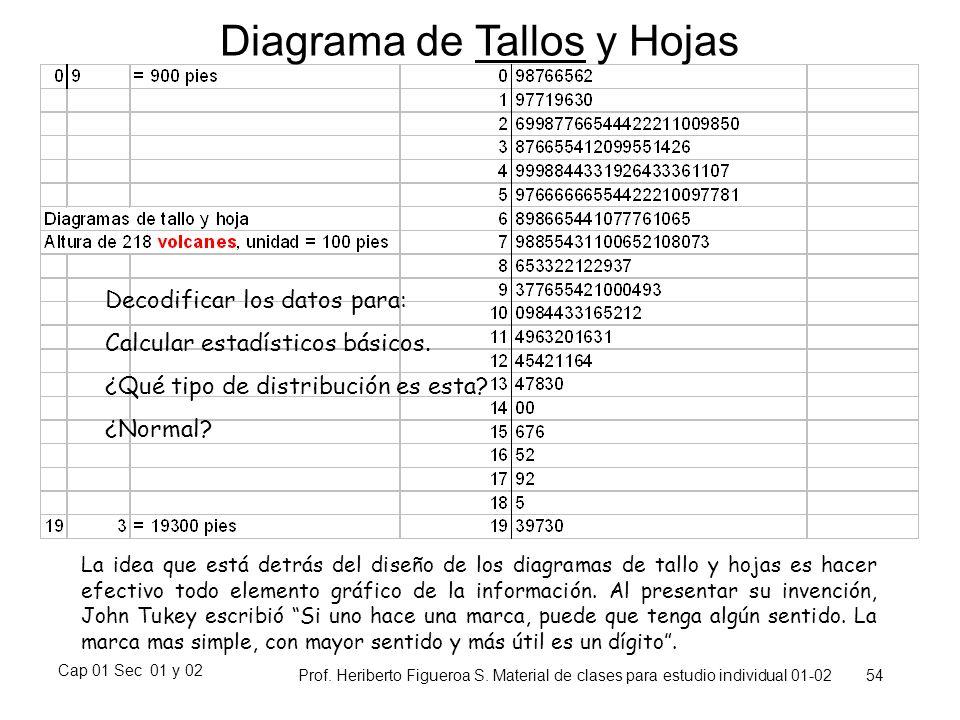 Cap 01 Sec 01 y 02 Prof. Heriberto Figueroa S. Material de clases para estudio individual 01-02 54 Diagrama de Tallos y Hojas La idea que está detrás