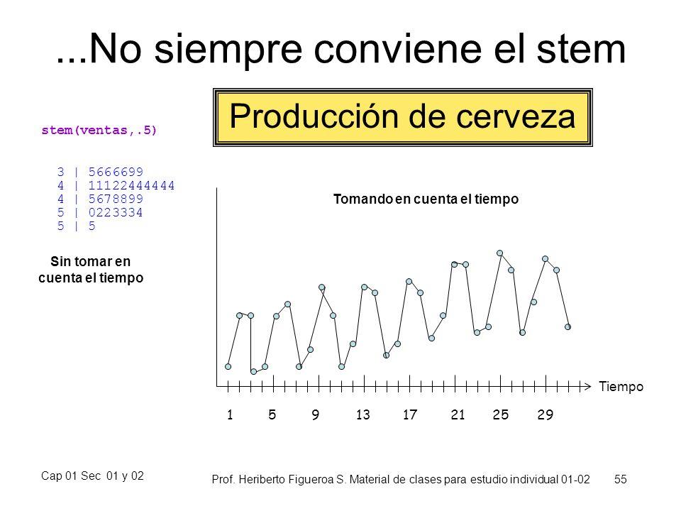 Cap 01 Sec 01 y 02 Prof. Heriberto Figueroa S. Material de clases para estudio individual 01-02 55...No siempre conviene el stem stem(ventas,.5) 3   5