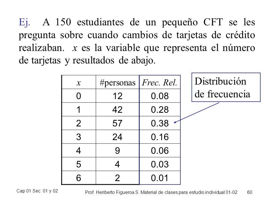 Cap 01 Sec 01 y 02 Prof. Heriberto Figueroa S. Material de clases para estudio individual 01-02 60 Ej. A 150 estudiantes de un pequeño CFT se les preg