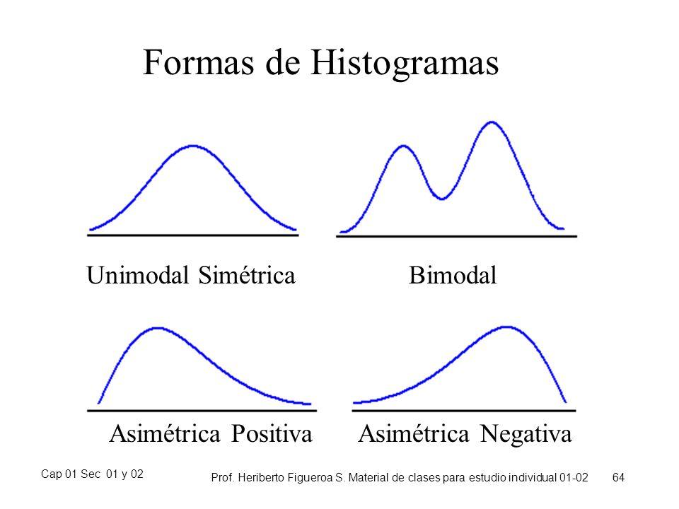 Cap 01 Sec 01 y 02 Prof. Heriberto Figueroa S. Material de clases para estudio individual 01-02 64 Formas de Histogramas Unimodal SimétricaBimodal Asi