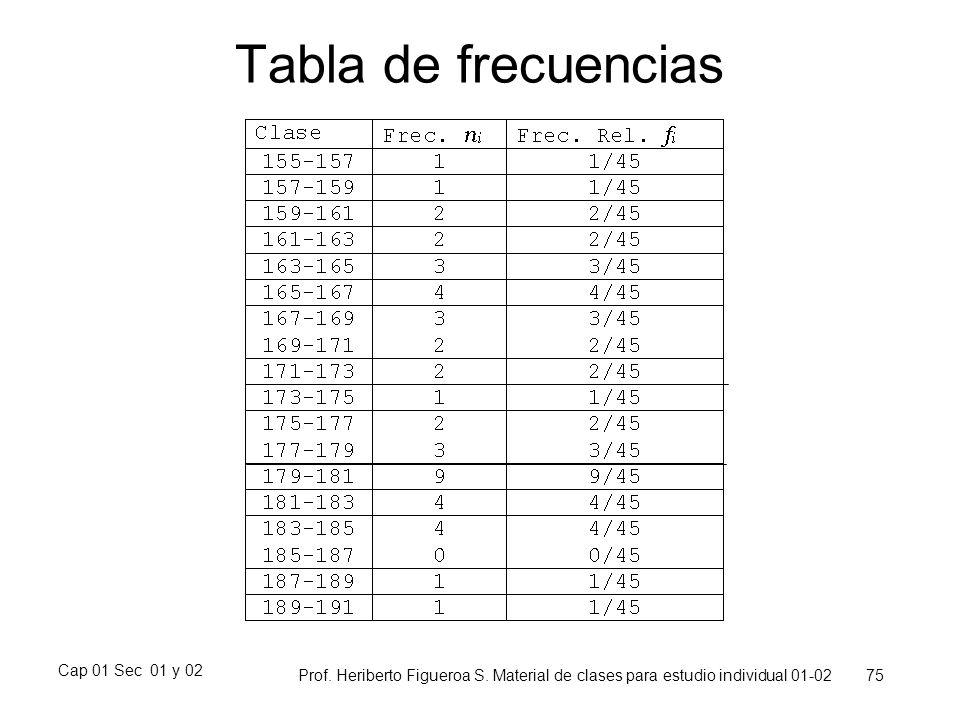 Cap 01 Sec 01 y 02 Prof. Heriberto Figueroa S. Material de clases para estudio individual 01-02 75 Tabla de frecuencias