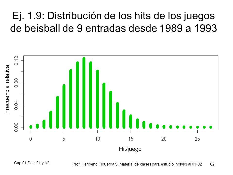 Cap 01 Sec 01 y 02 Prof. Heriberto Figueroa S. Material de clases para estudio individual 01-02 82 Ej. 1.9: Distribución de los hits de los juegos de