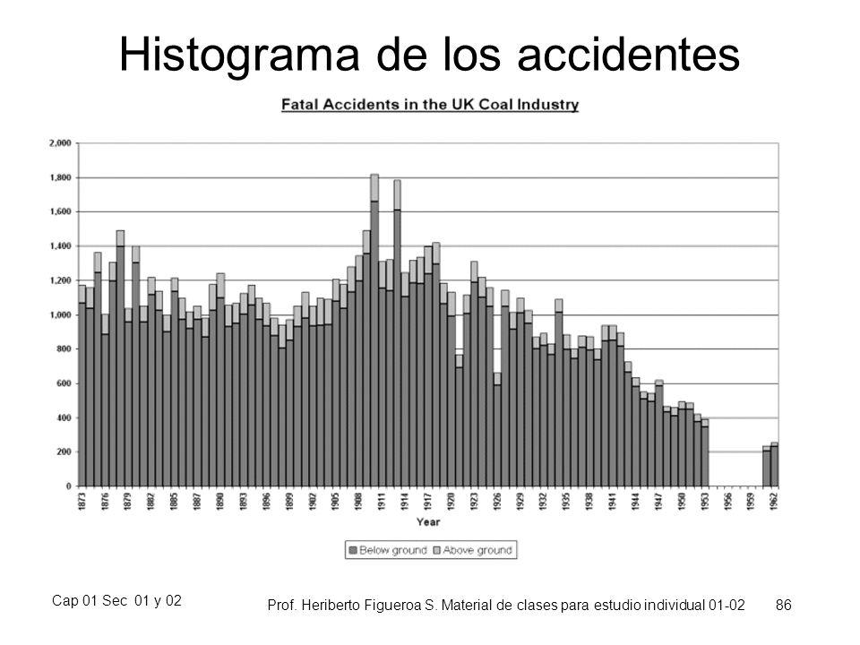 Cap 01 Sec 01 y 02 Prof. Heriberto Figueroa S. Material de clases para estudio individual 01-02 86 Histograma de los accidentes