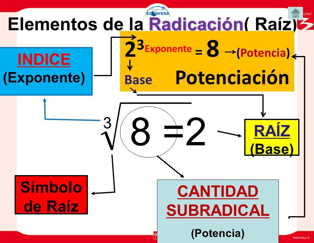 Radicación Elementos de la Radicación( Raíz) 3 8 =2 RAÍZ (Base) INDICE (Exponente) CANTIDAD SUBRADICAL (Potencia) Símbolo de Raíz 2 3 Exponente = 8 (P