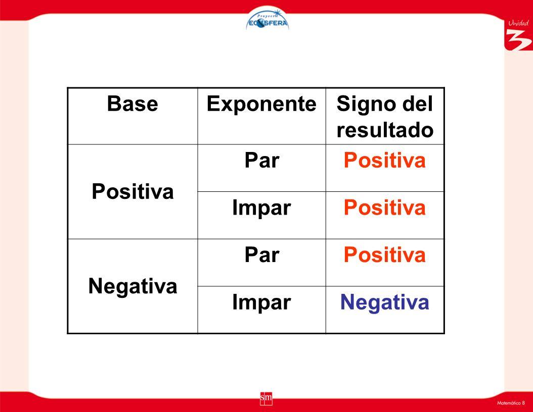 ¿Qué sucede con el signo del valor de la potencia si la base es positiva y el exponente es par? ¿Qué sucede con el signo del valor de la potencia si l