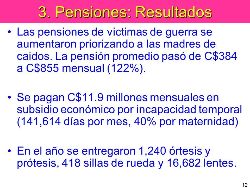 12 3. Pensiones: Resultados Las pensiones de victimas de guerra se aumentaron priorizando a las madres de caidos. La pensión promedio pasó de C$384 a