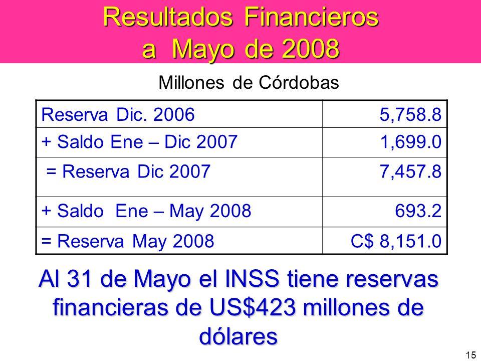 15 Resultados Financieros a Mayo de 2008 Reserva Dic. 20065,758.8 + Saldo Ene – Dic 20071,699.0 = Reserva Dic 20077,457.8 + Saldo Ene – May 2008693.2