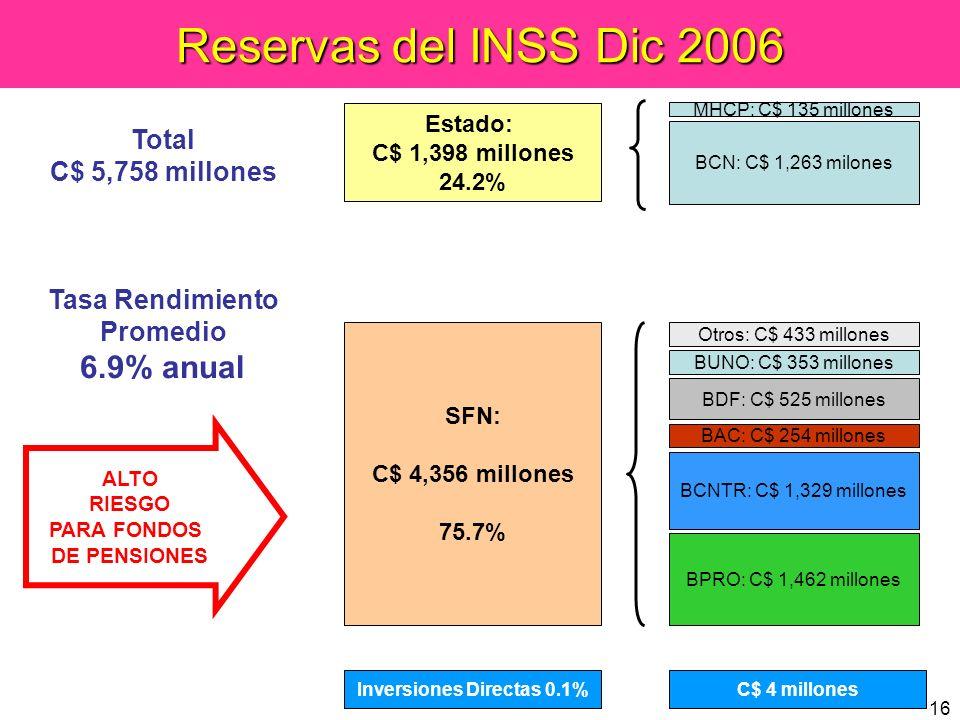 16 Reservas del INSS Dic 2006 BCN: C$ 1,263 milones MHCP: C$ 135 millones Total C$ 5,758 millones Tasa Rendimiento Promedio 6.9% anual SFN: C$ 4,356 m