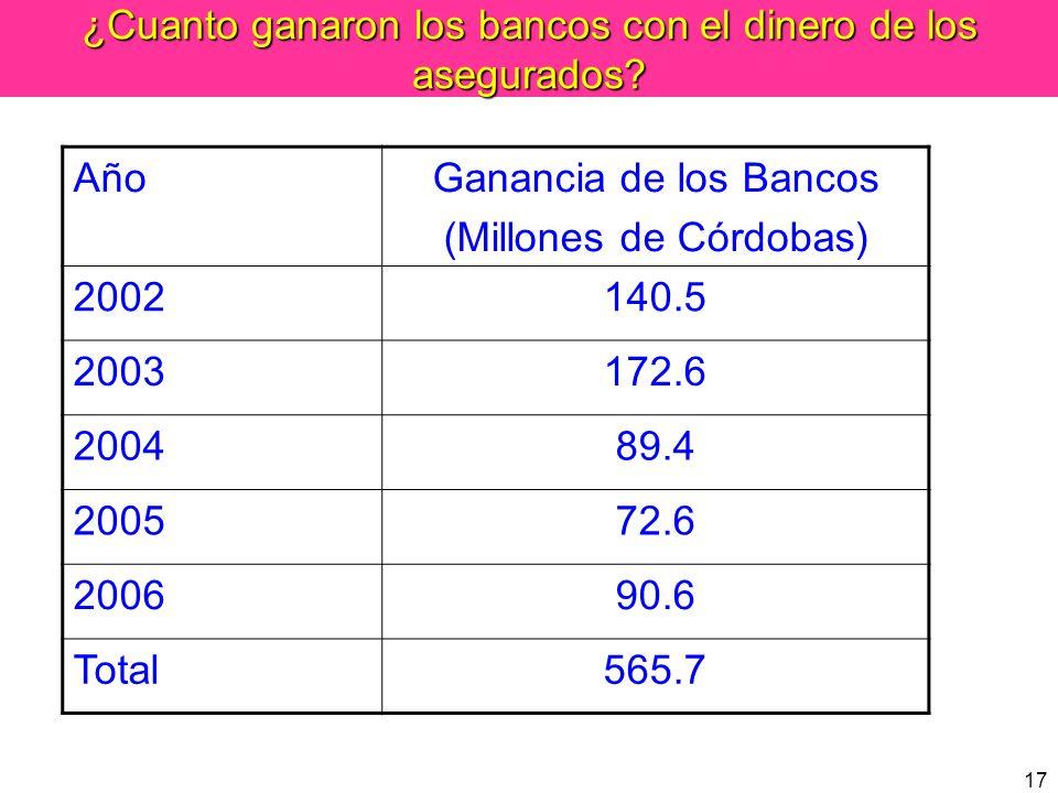 17 ¿Cuanto ganaron los bancos con el dinero de los asegurados? AñoGanancia de los Bancos (Millones de Córdobas) 2002140.5 2003172.6 200489.4 200572.6