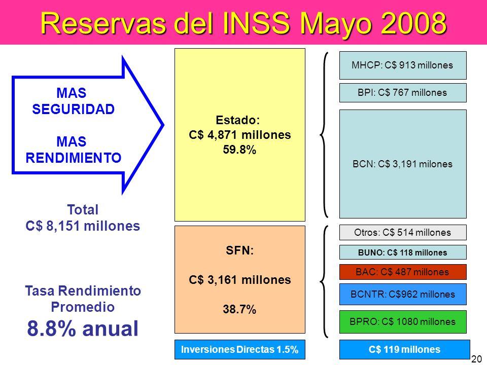 20 Estado: C$ 4,871 millones 59.8% Reservas del INSS Mayo 2008 BCN: C$ 3,191 milones Total C$ 8,151 millones Tasa Rendimiento Promedio 8.8% anual BPRO