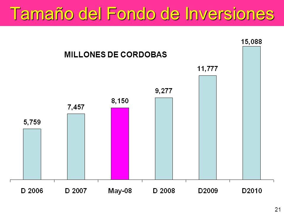 21 Tamaño del Fondo de Inversiones MILLONES DE CORDOBAS