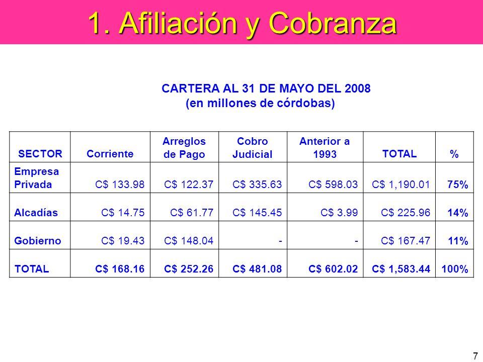 7 1. Afiliación y Cobranza SECTORCorriente Arreglos de Pago Cobro Judicial Anterior a 1993TOTAL% Empresa PrivadaC$ 133.98C$ 122.37C$ 335.63C$ 598.03C$