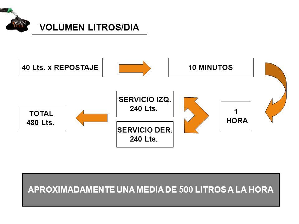 40 Lts.x REPOSTAJE10 MINUTOS 1 HORA SERVICIO IZQ.