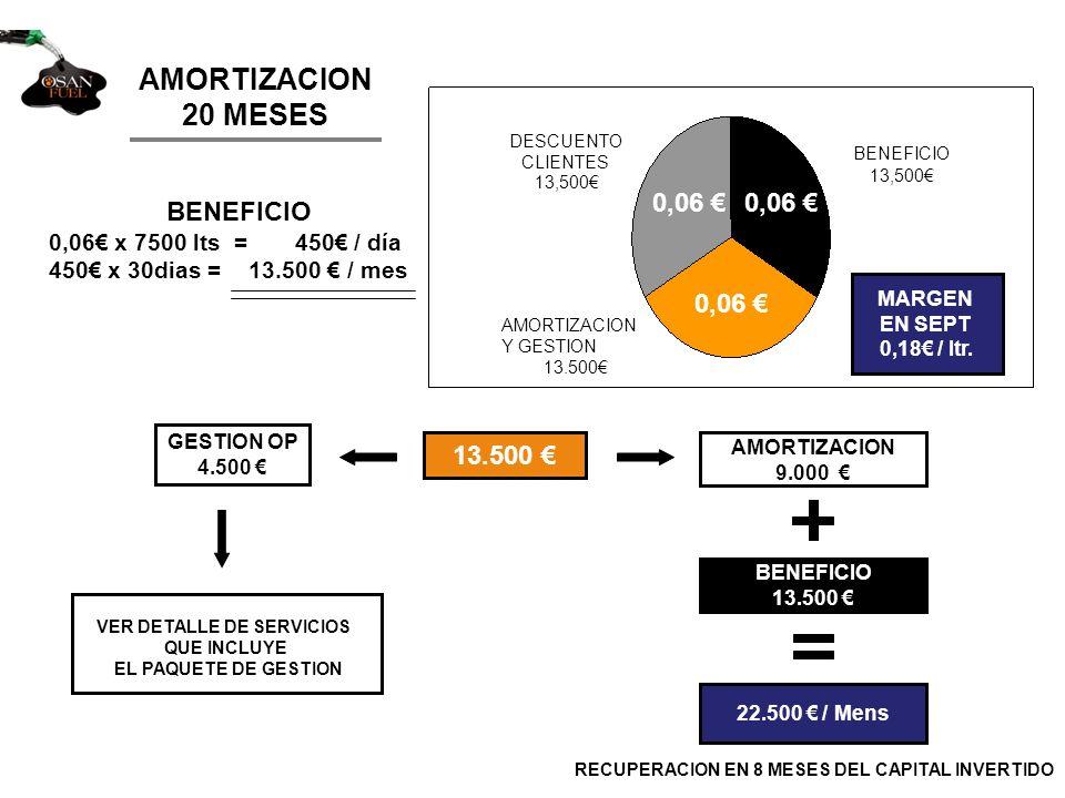 AMORTIZACION 20 MESES BENEFICIO 0,06 x 7500 lts = 450 / día 450 x 30dias = 13.500 / mes 13.500 GESTION OP 4.500 AMORTIZACION 9.000 BENEFICIO 13.500 22.500 / Mens MARGEN EN SEPT 0,18 / ltr.