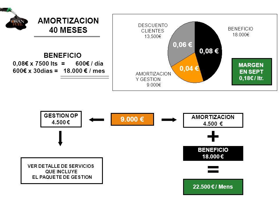 AMORTIZACION 40 MESES BENEFICIO 0,08 x 7500 lts = 600 / día 600 x 30dias = 18.000 / mes 9.000 AMORTIZACION 4.500 BENEFICIO 18.000 22.500 / Mens MARGEN EN SEPT 0,18 / ltr.
